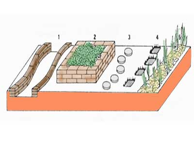 Поверхности почвы на садовом участке