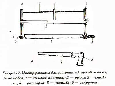 Инструменты и оборудование: инструменты для пиления