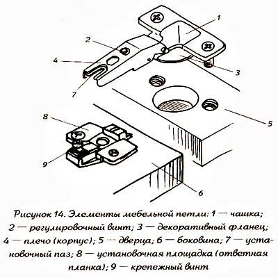 Мебельная фурнитура: мебельные  петли